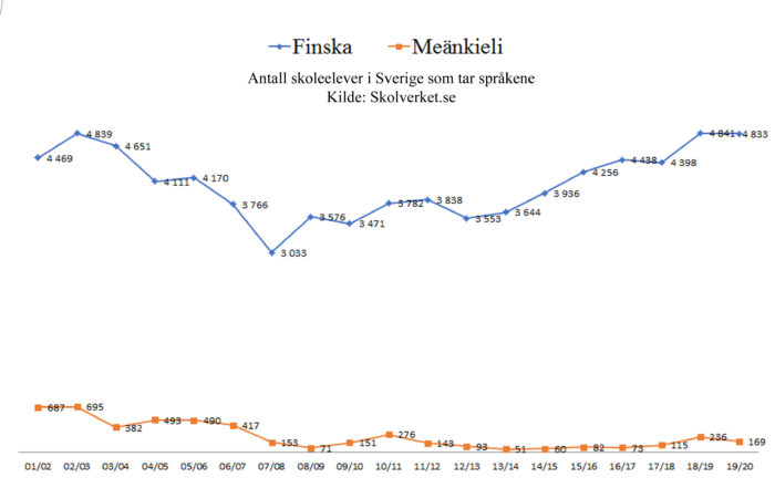 Meänkieli - finska skolverket statistikk Sverige 2000-2020